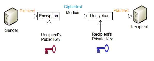 public key encryption vs private key encryption
