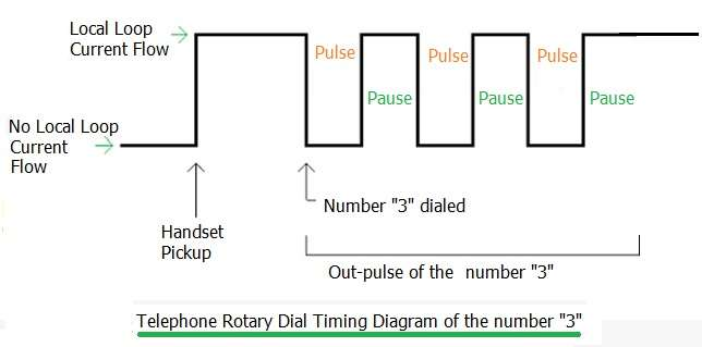 pulse dialing vs tone dialing-difference between pulse and tone dialing