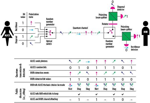 quantum cryptography key distribution