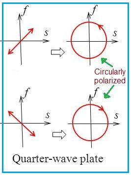 quarter wave plate working