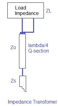 quarter wavelength impedance matching device