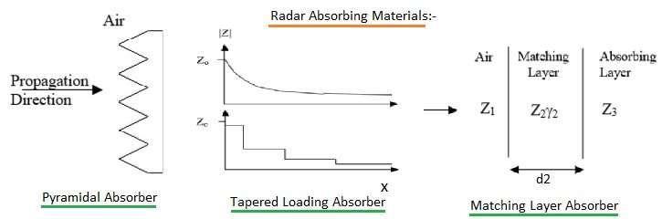 radar absorbing material
