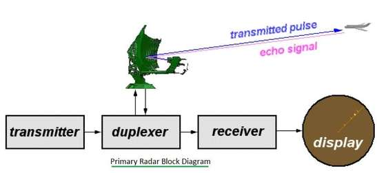 radar duplexer