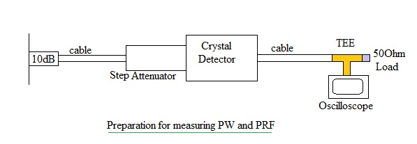 radar measurements PW PRF