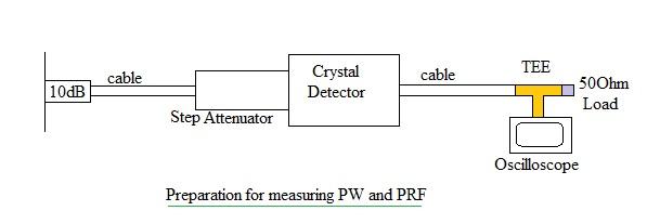 radar measurements PW PRF