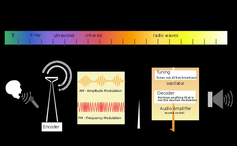 Radio Broadcast Transmission