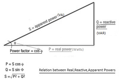 real power vs reactive power vs apparent power