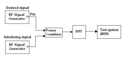 receiver selectivity measurement test set up