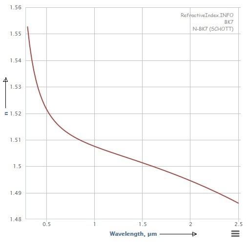 refractive index of glass