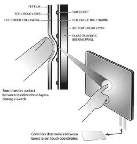 resistive touch screen panel
