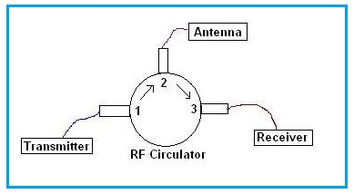 rf circulator application note