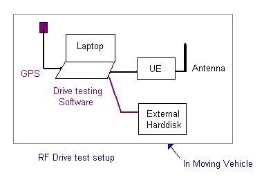 RF drive test or testing setup