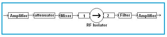 rf isolator application note-1, in RF circuit design