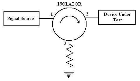 rf isolator function
