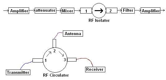 rf isolator at amplifier output