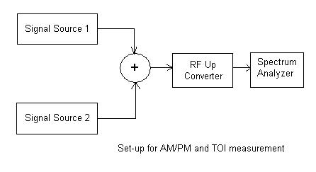 rf measurement AM to PM and TOI