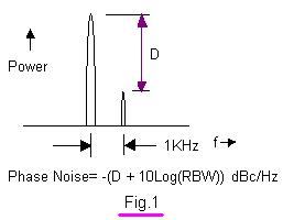 rf-phase-noise-measurement