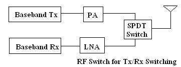 rf switch