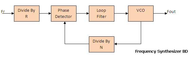 rf synthesizer
