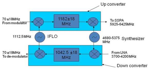 rf upconverter downconverter