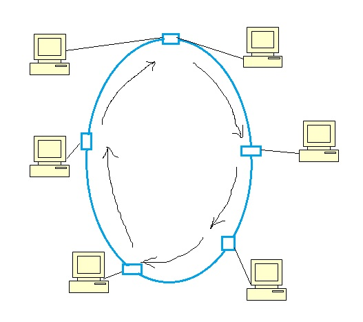 ring network
