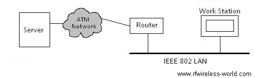 router fig1