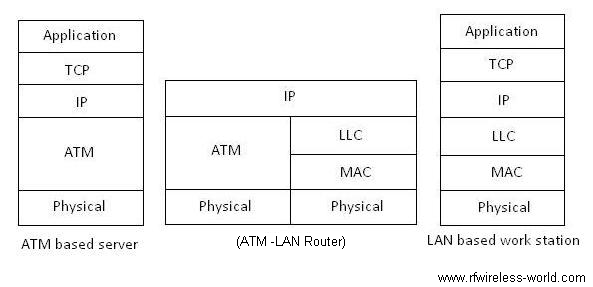 router fig2
