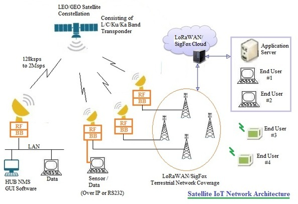 satellite IoT network architecture
