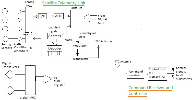 satellite TTC | Satellite Telemetry,Tracking and Control | Ttc M Block Diagram |  | RF Wireless World