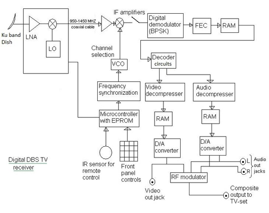 satellite tv direct broadcast satellite system dbs tv rh rfwireless world com monochrome tv receiver block diagram digital tv receiver block diagram
