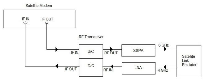 satellite link emulator set up