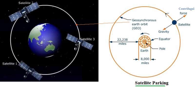 satellite parking procedure