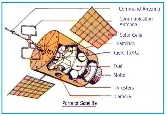 satellite parts