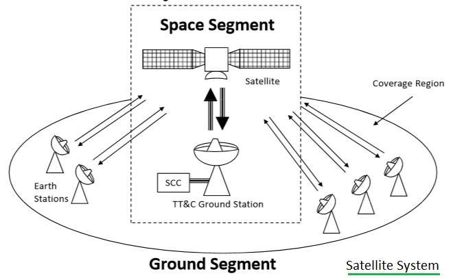 advantages and disadvantages of satellite communication