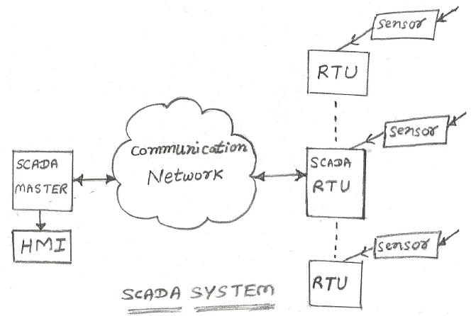 Advantages of SCADA System | disadvantages of SCADA System