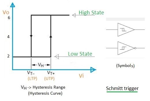 schmitt trigger hysteresis curve