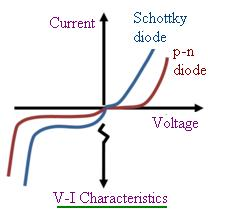 schottky diode characteristic