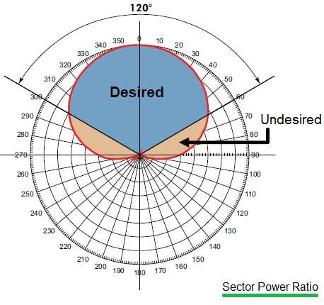 sector power ratio