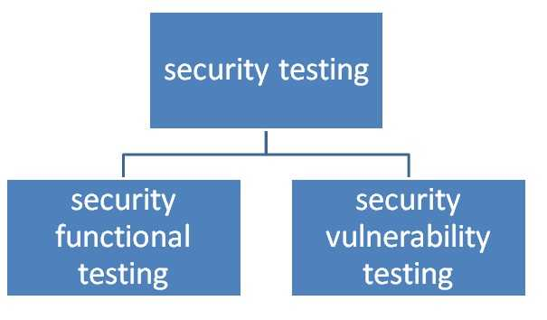 security testing types