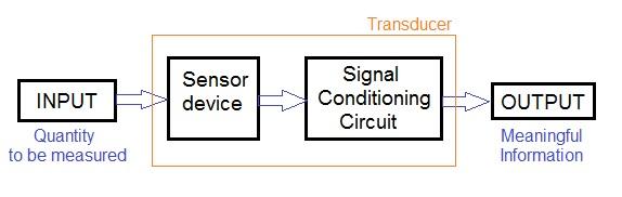 sensor vs transducer