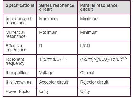 series vs parallel resonant circuits