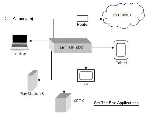 Set Top Box Basics Manufacturers Of Set Top Box Stb