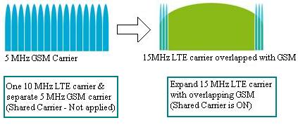 shared carrier