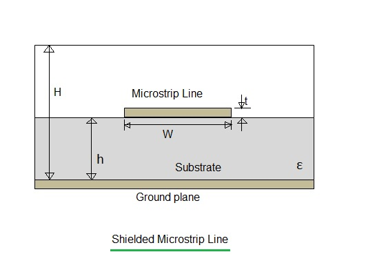 shielded microstrip line