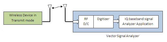 RF signal analysis