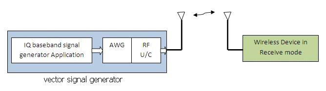 RF signal generation