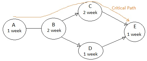 simple activity network