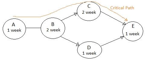 Pert chart vs gantt chart difference between pert chart and gantt chart simple activity network ccuart Choice Image