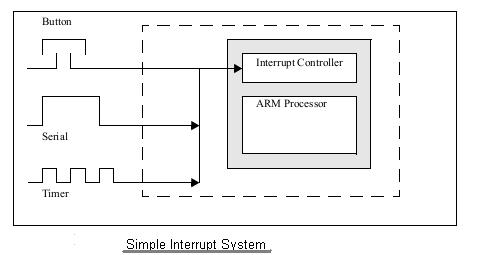 simple interrupt system