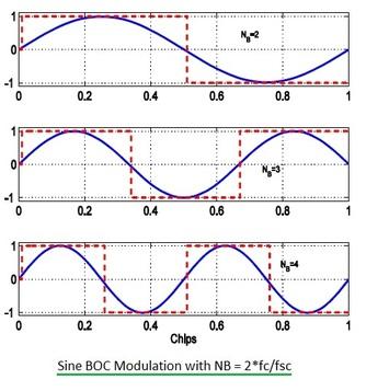 sine BOC modulation waveforms